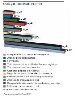 gráfico de usos y utilidades de Internet