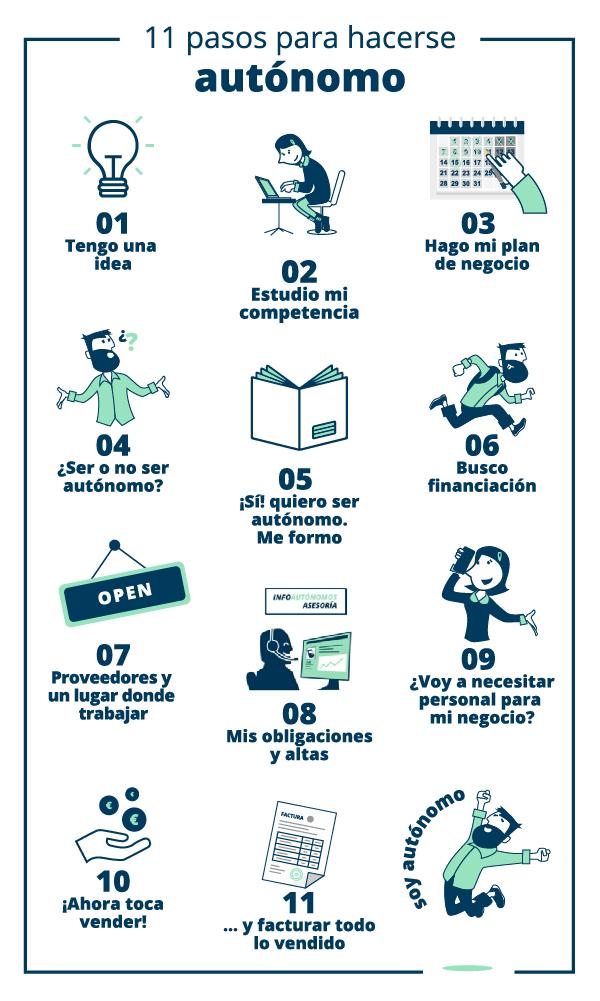 11 pasos para hacerse autónomo