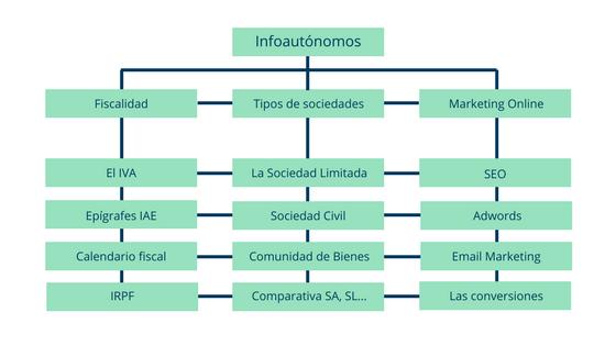Ejemplo de arquitectura web