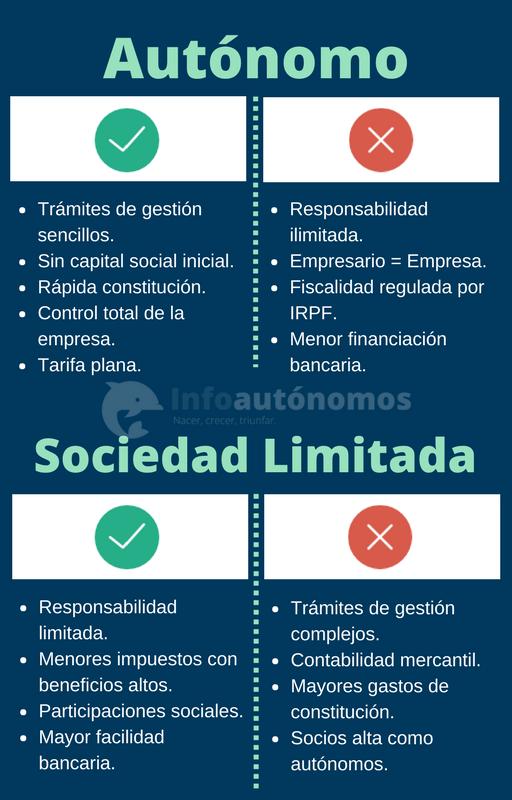 Comparativa de autónomo y SL