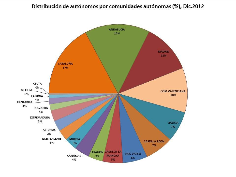 autonomos por comunidades autonomas