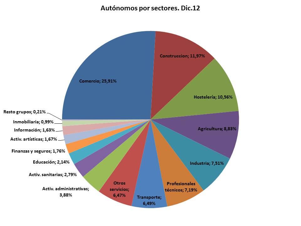 autonomos por sectores