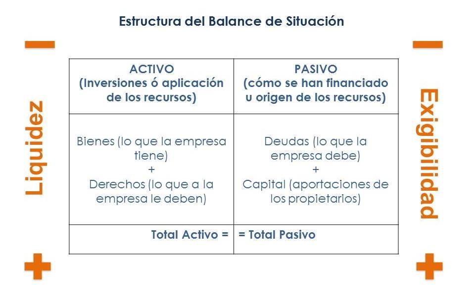 Balance De Situación Concepto Estructura Y Utilidad