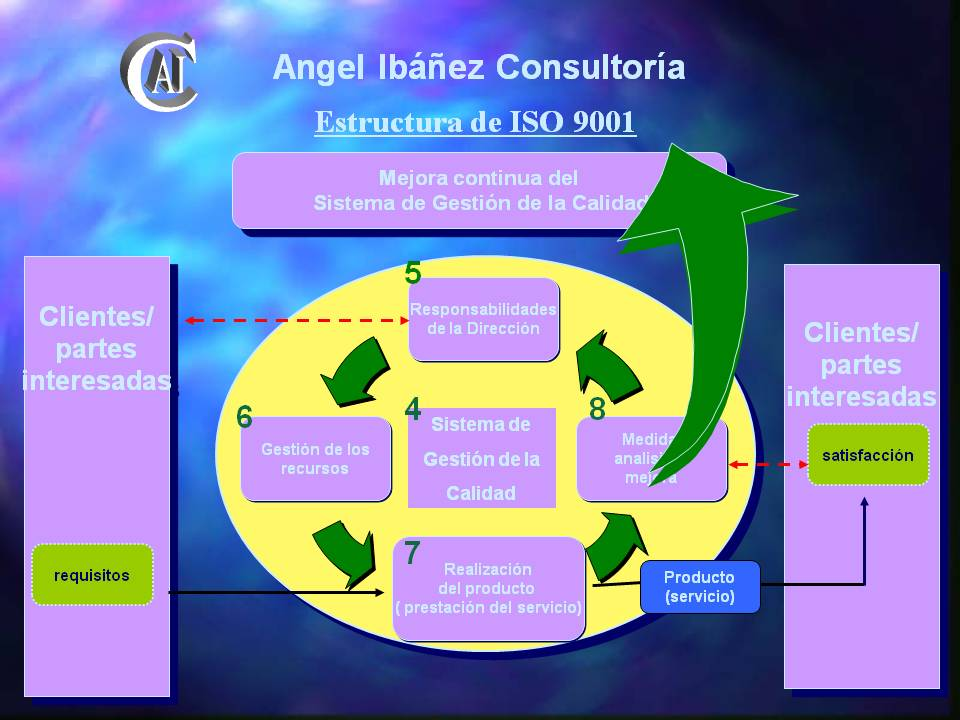 ISO 9001: estructura