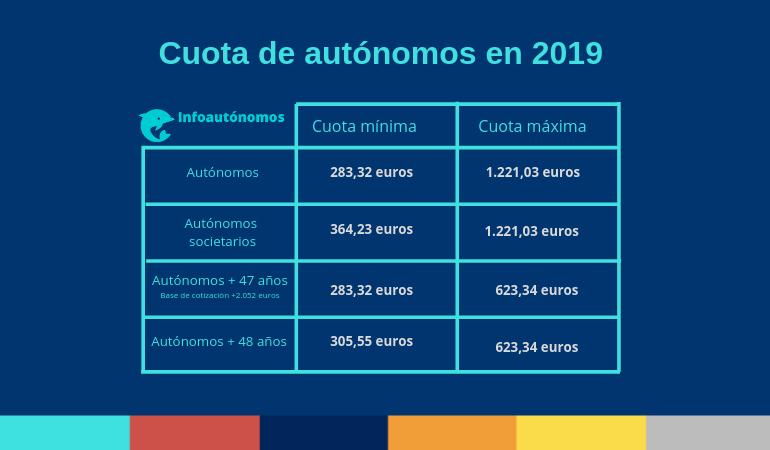 Cuota de autónomos en 2019