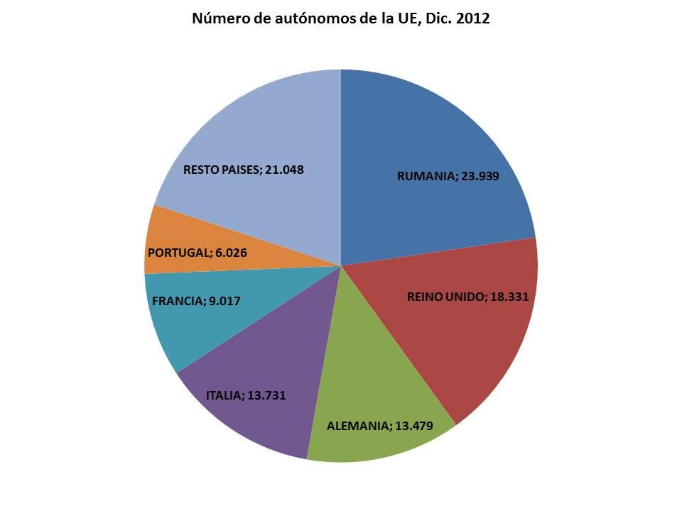 autónomos extranjeros de la Unión Europea