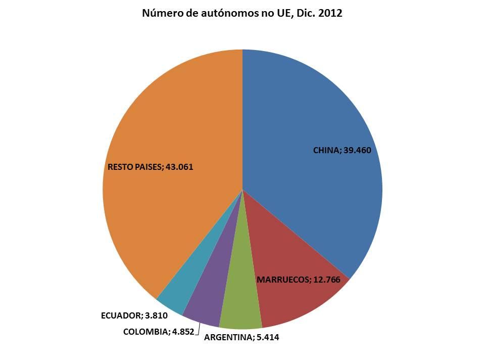 Autonomos extranjeros de fuera de la Unión Europea