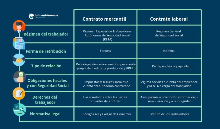 cuadro diferencias entre contrato mercantil y contrato laboral