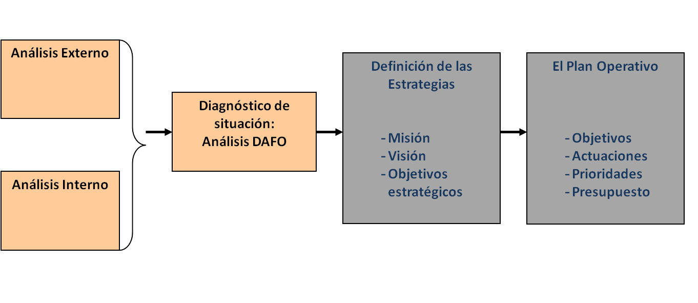 etapas plan estratégico