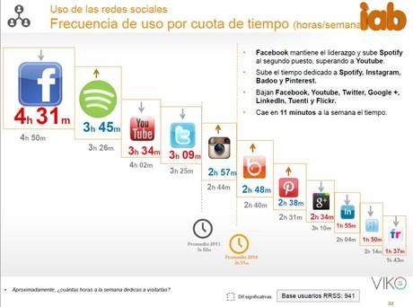 Estudio sobre redes sociales de IAB Spain