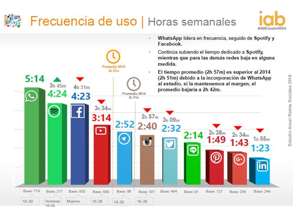 Frecuencia de uso de redes sociales IAB Spain