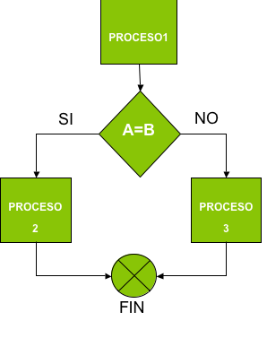 Gestión por procesos de negocio