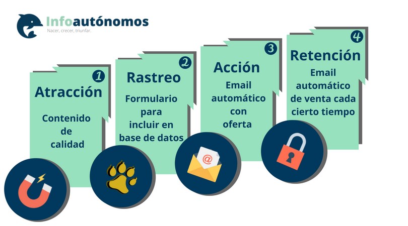 Pasos a seguir para llevar a cabo una acción de marketing automarion