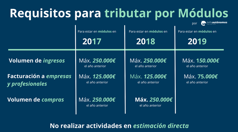 Requisitos para estar en módulos en 2018