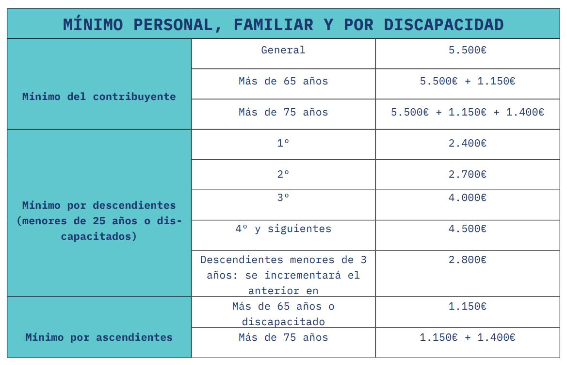 Tabla mínimo personal, familiar y por discapacidad