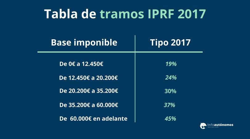 Tablas tramos IRPF 2017