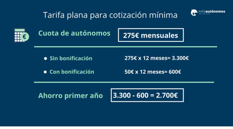 Tarifa plana para autónomos de 50 euros | Infoautónomos