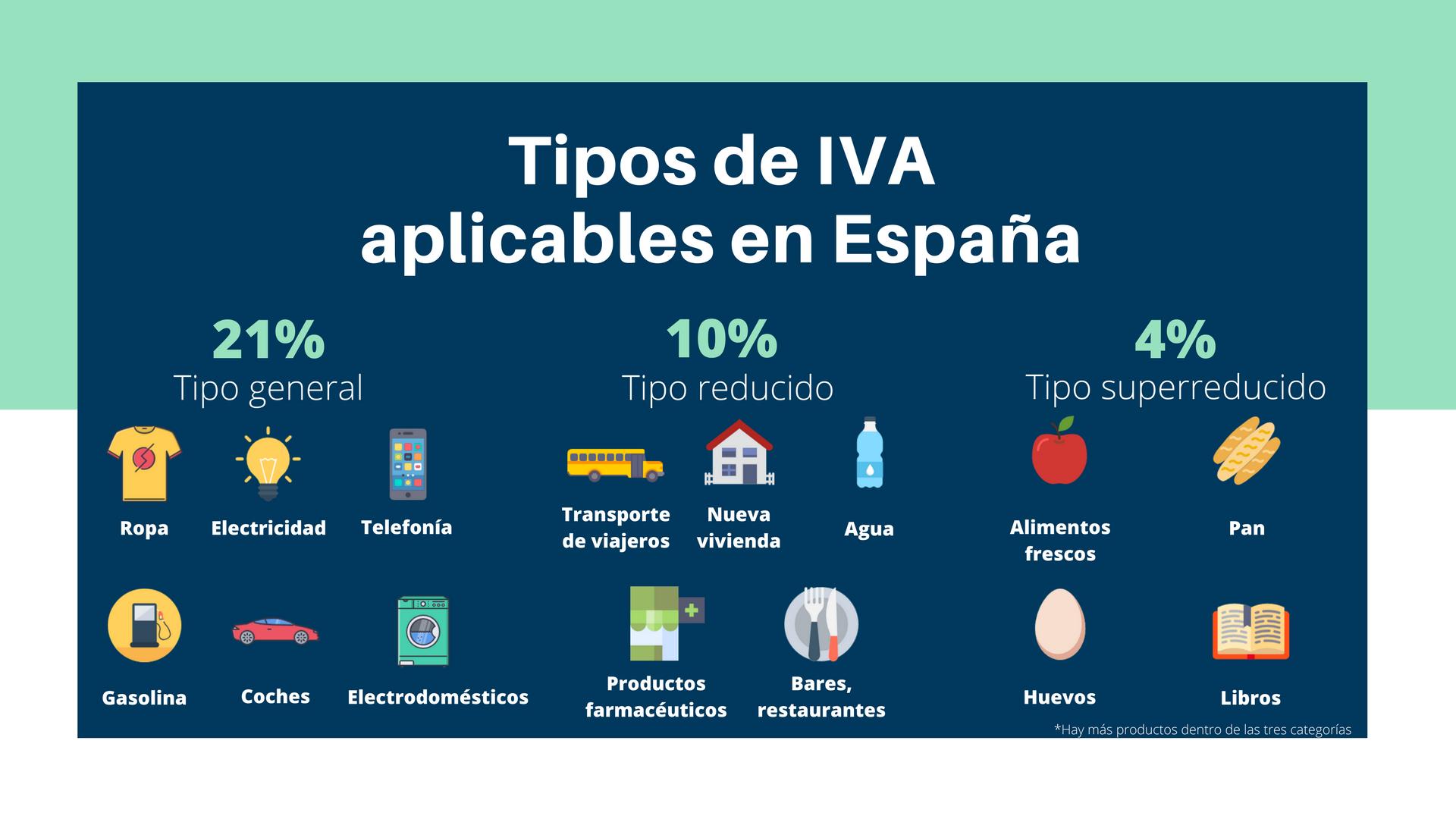 Tipos de IVA aplicables en España