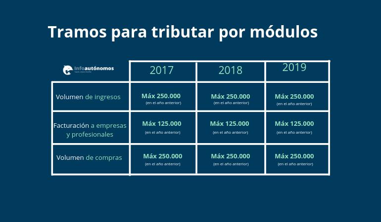 Límites de tributación en módulos