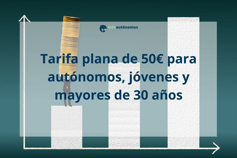 Tarifa plana de 50€ para autónomos, jóvenes y mayores de 30