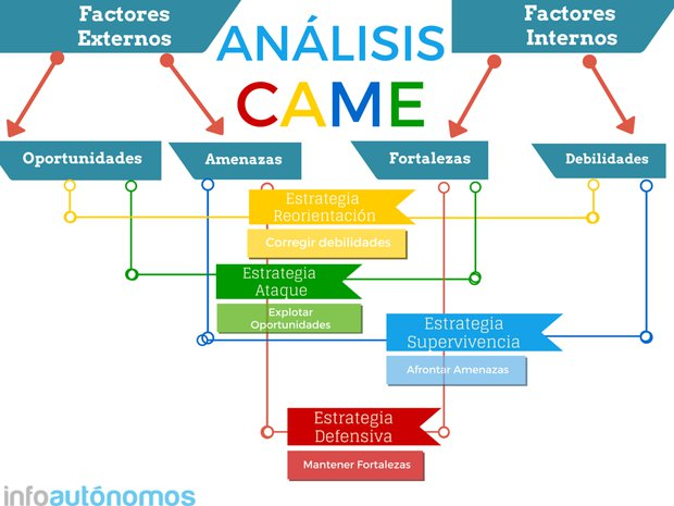 Estrategia de negocio con el análisis CAME