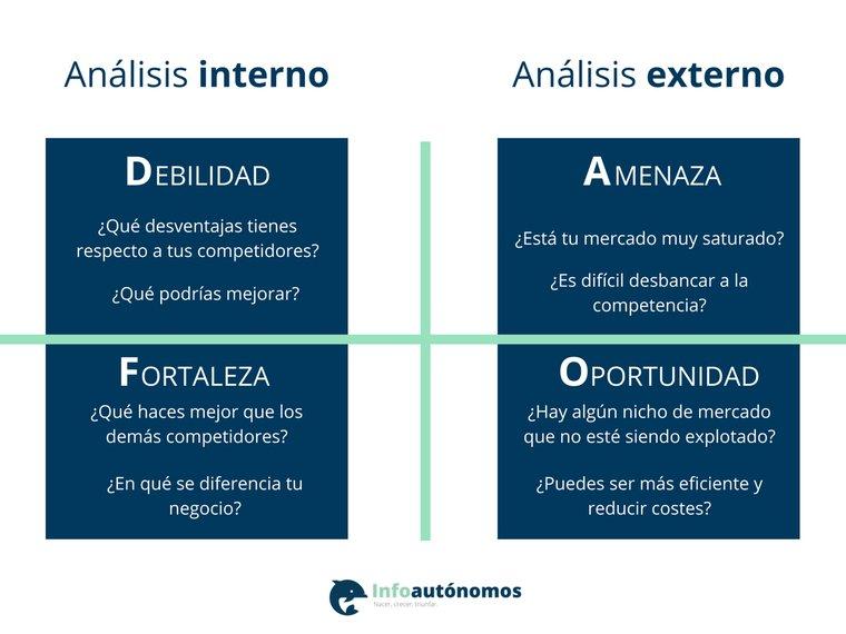 Guía fundamental del Análisis DAFO