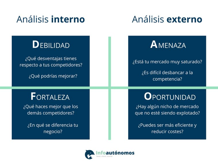 Analisis DAFO | Infoautónomos